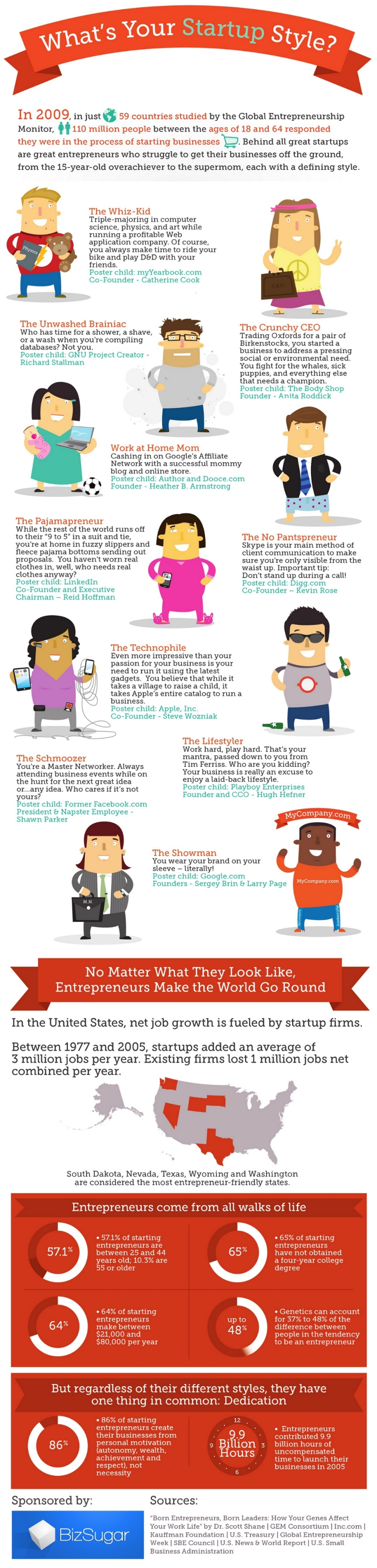 10-entrepreneurial-styles-list-infographic