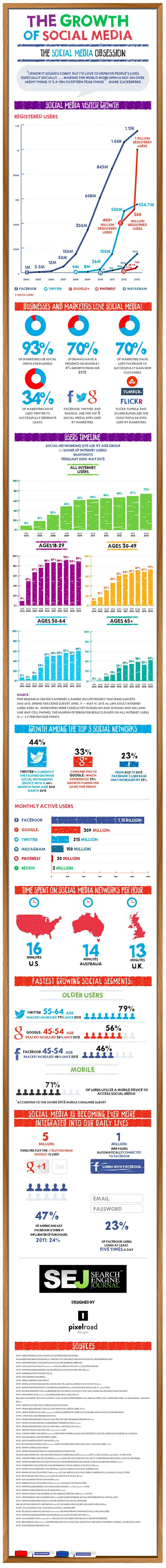 Growth of social media