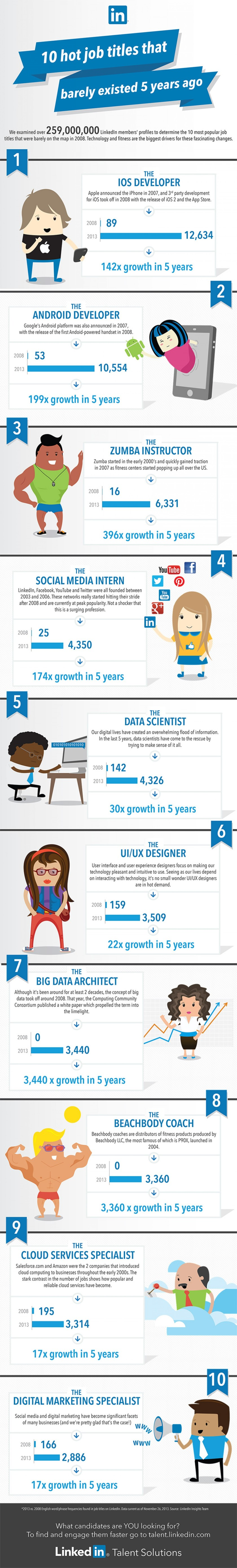 top-10-job-titles-that-didnt-exist-5-years-ago_52cae9af44587_w1500