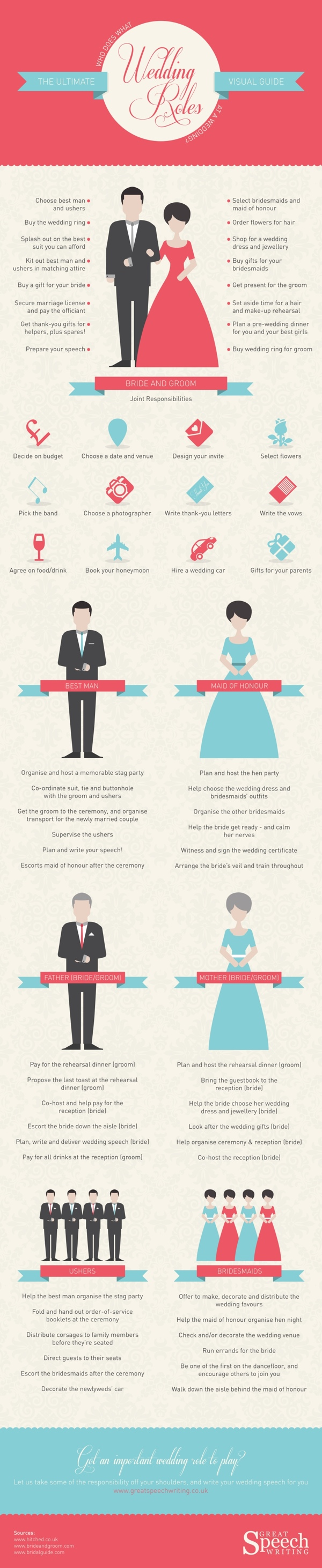Wedding-Roles-UK